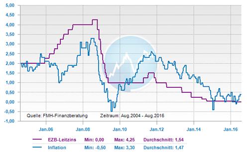 ezb-leitzins-und-eu-inflation-von-2004-bis-2016