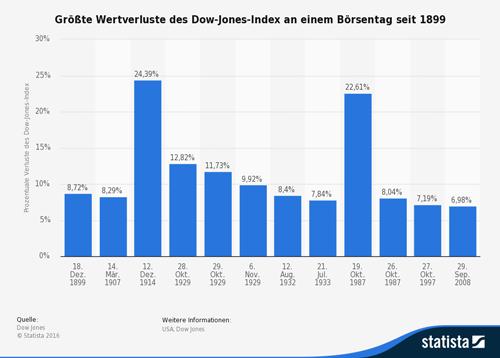 Größte Wertverluste des Dow-Jones-Index an einem Börsentag seit 1899