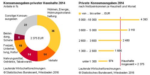 Konsumausgaben privater Haushalte in Deutschland