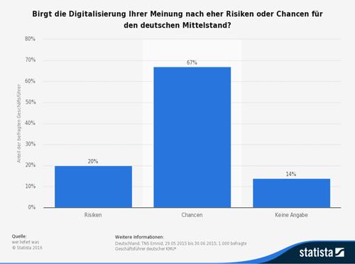 Birgt die Digitalisierung Ihrer Meinung nach eher Risiken oder Chancen für den deutschen Mittelstand?