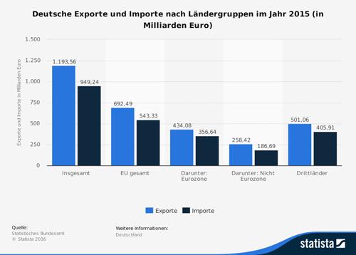 Deutsche Exporte und Importe nach Ländergruppen im Jahr 2015 (in Milliarden Euro)