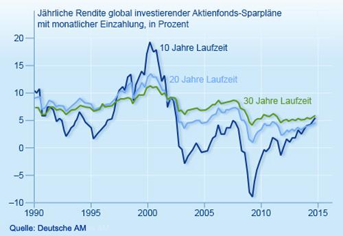 Aktienfondsparläne und die Rendite über 10, 20 und 30 Jahre