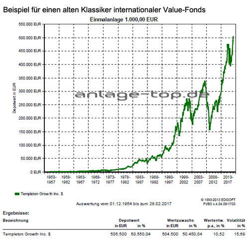 Templeton Growth Fund USD - Beispiel für einen alten Klassiker internationaler Value-Fonds