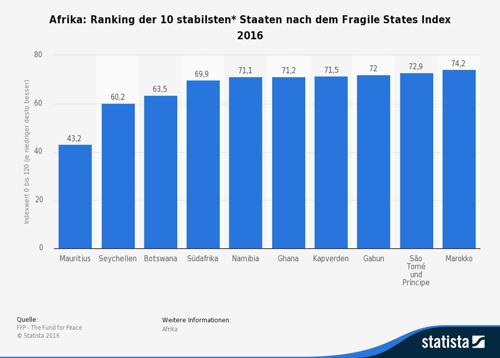 Afrika: Ranking der 10 stabilsten* Staaten nach dem Fragile States Index 2016