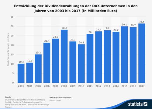 Entwicklung der Dividendenzahlungen der DAX-Unternehmen