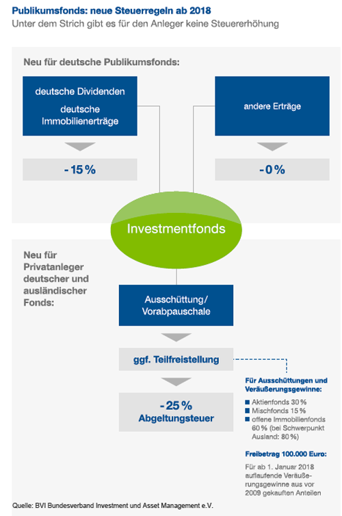 investmentsteuerreform 2018
