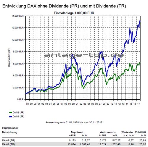 DAX Entwicklung