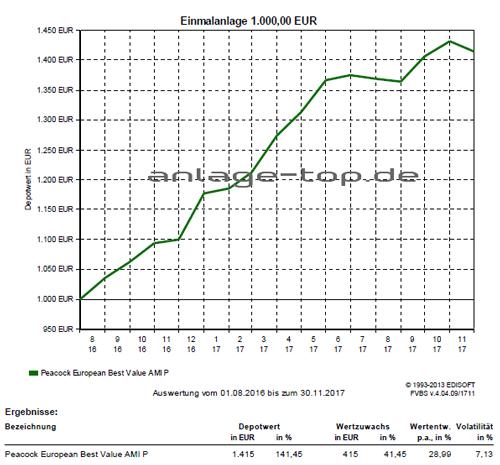 Peacock European Best Value Fonds