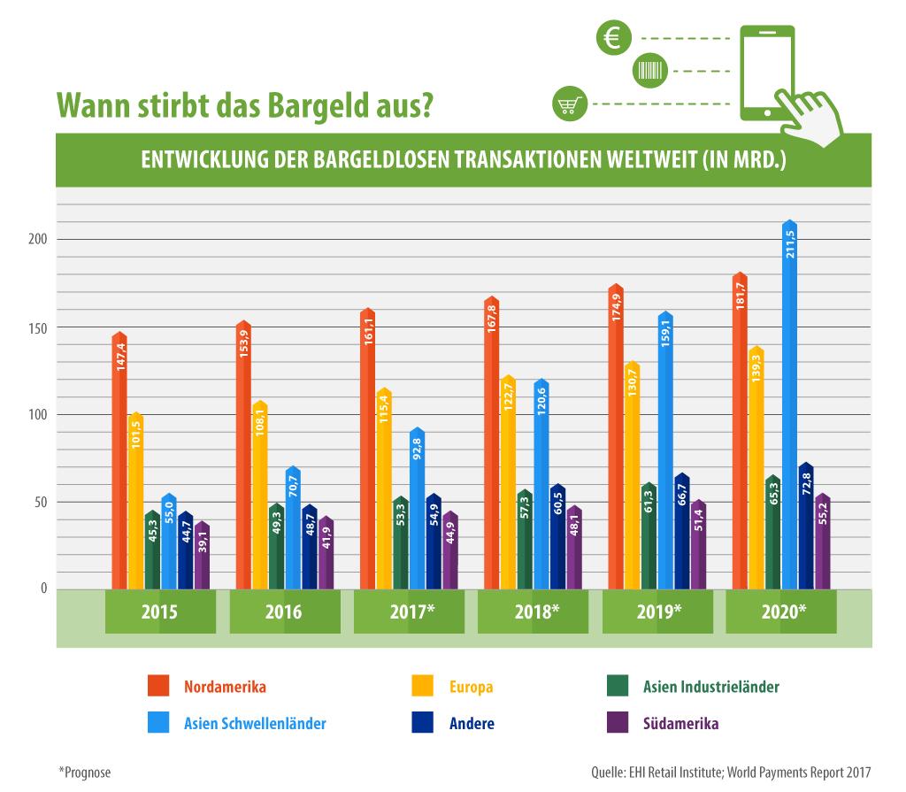 Entwicklung der Bargeldlosen Transaktionen weltweit