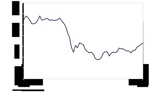 Erdöl Preisentwicklung (Brent, in USD)