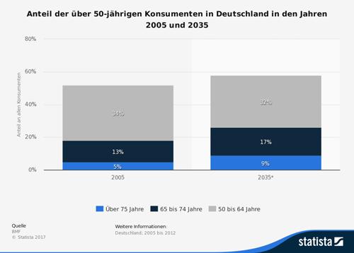 Prognose zur Entwicklung des Anteils der über 50-Jährigen Konsumenten