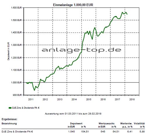 DJE - Zins & Dividende - PA (EUR)