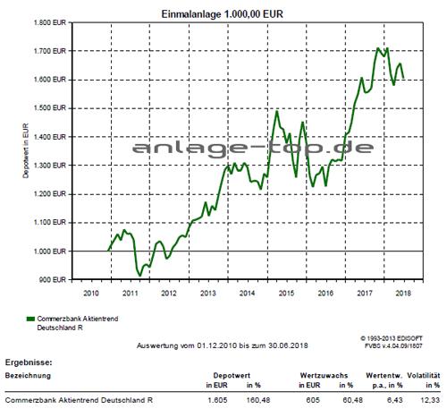 Commerzbank Aktientrend Deutschland