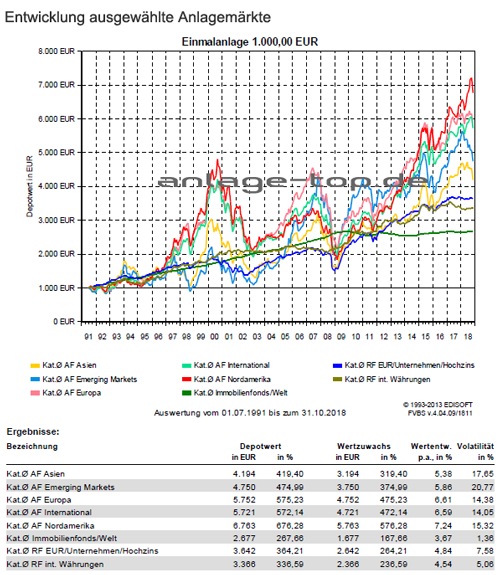 Anlagemärkte Entwicklung