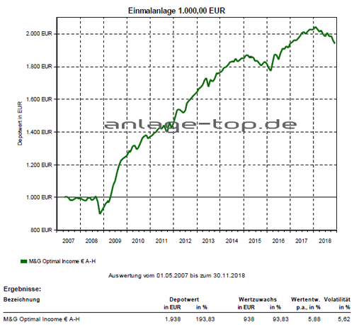 M&G Optimal Income Fund EUR