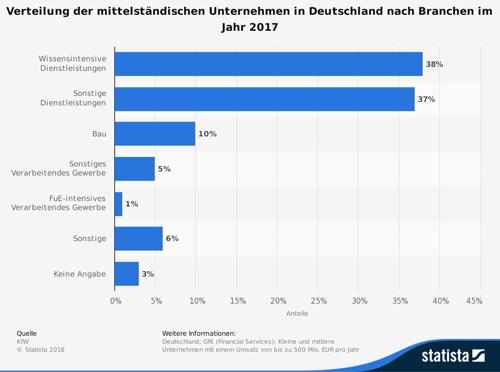 Verteilung der mittelständischen Unternehmen in Deutschland nach Branchen