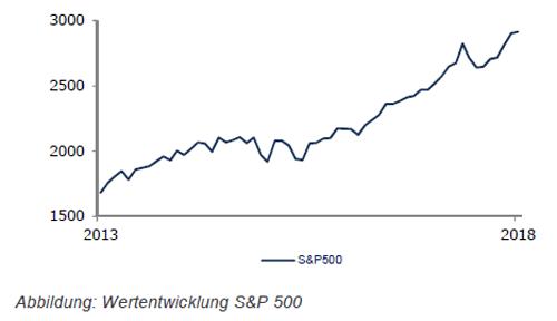 S&P 500 Entwicklung