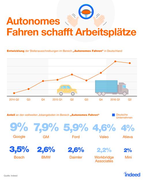 Autonomes Fahren schafft Arbeitsplätze