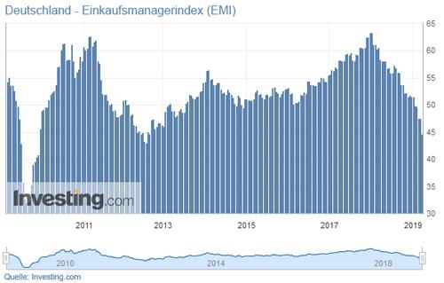 Deutschland - Einkaufsmanagerindex (EMI)