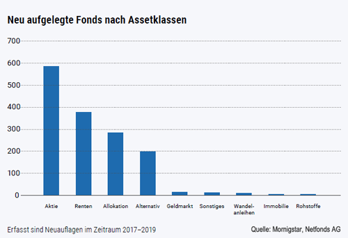 Neu aufgelegte Fonds nach Anlageklassen