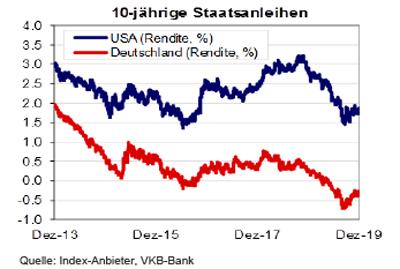 Staatsanleihen USA und Deutschland im Vergleich
