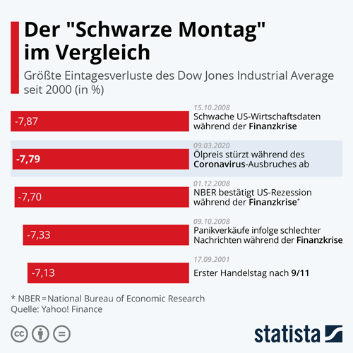 Eintagesverluste Dow Jones Industrial Average
