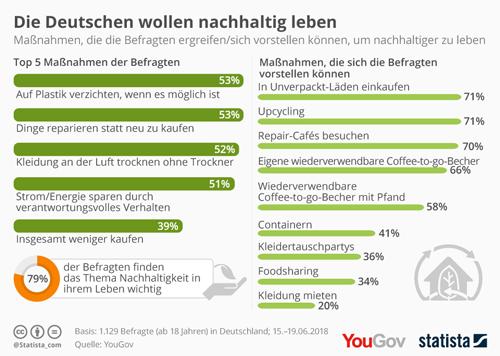 Deutsche wollen nachhaltig leben