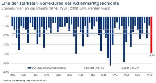 Aktienmarktkorrekturen