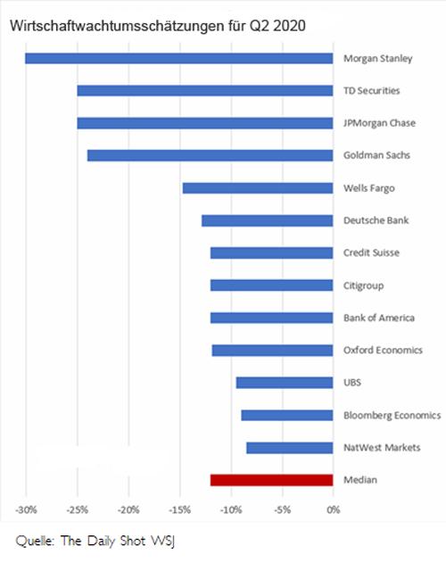 Schätzungen für das Wirtschaftswachstum im zweiten Quartal