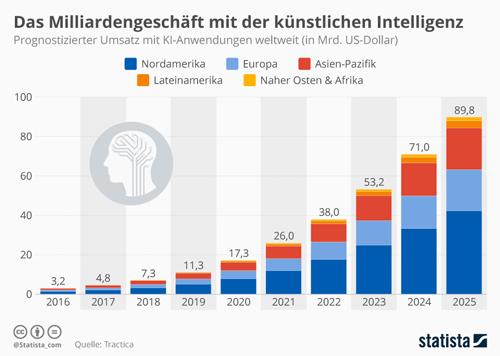 Milliardengeschäft mit der künstlichen Intelligenz